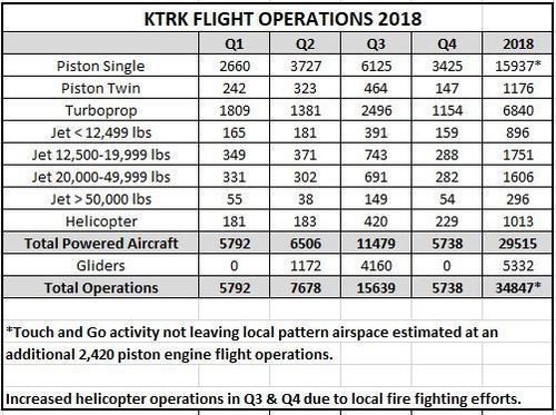 Large 2018 flight ops